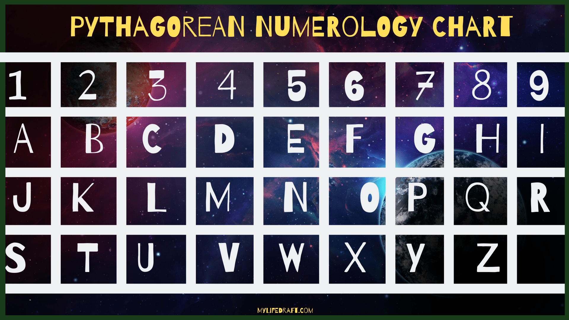 Pythagorean and Chaldean Numerology chart and how to use them.