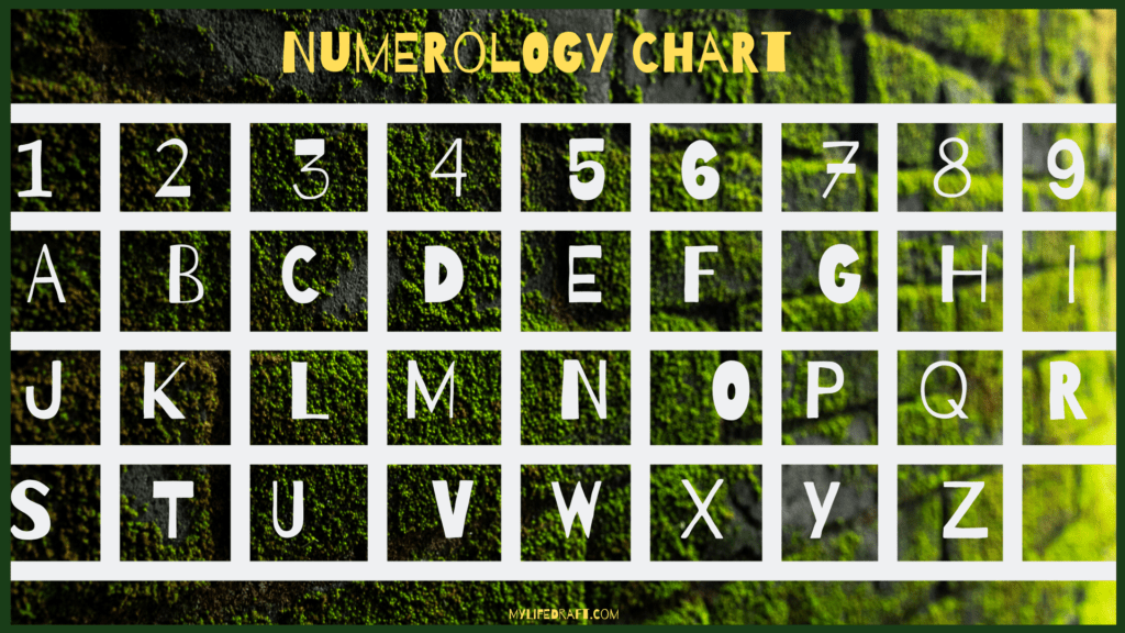How to Calculate with a Numerology Chart