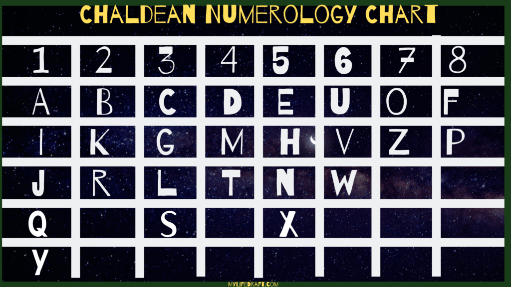 Chaldean Numerology Chart
